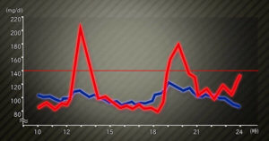 プロテインの効果⑩血糖値の安定化に効果がある