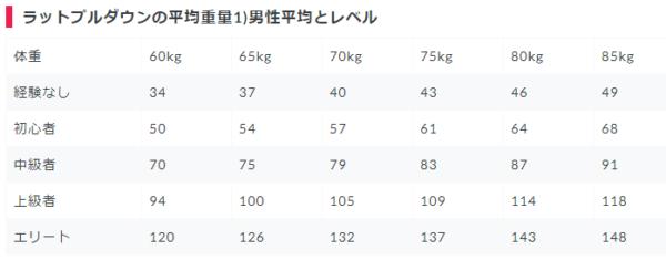 【男性】ラットプルダウンの(体重別・筋トレレベル別)使用重量