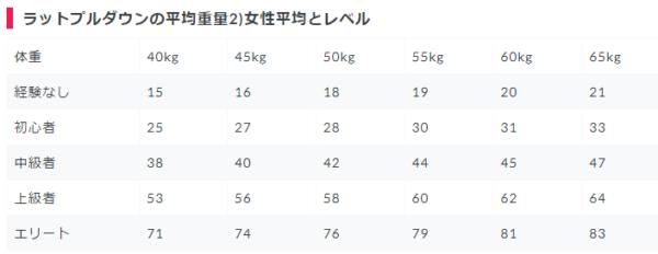 【女性】ラットプルダウンの(体重別・筋トレレベル別)使用重量