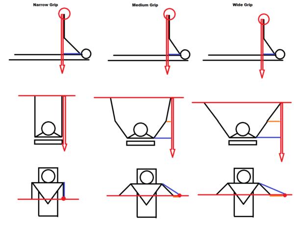 ベンチプレスの手幅の違いは、目的に合わせて使い分ける