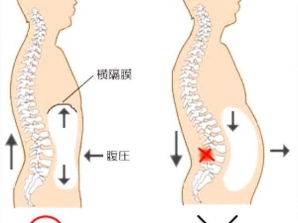 ミリタリープレスの効果的なコツ②「腹圧の力を利用する」