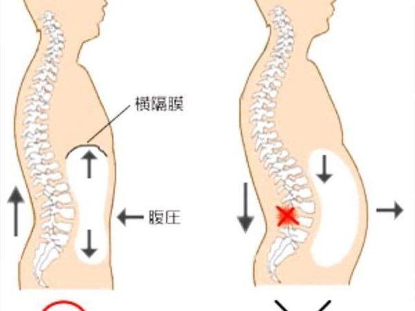 腹斜筋を鍛えるメリットと効果③「腹圧の強化につながる」